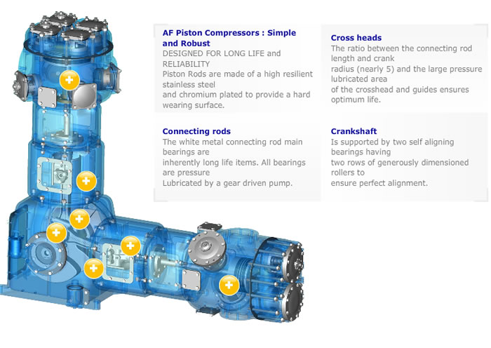 Low Pressure Compressors   - Seridan Fire & Safety Products